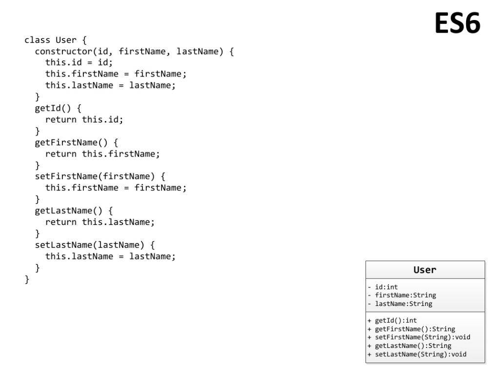 CoffeeScript vs  ES6 vs  TypeScript